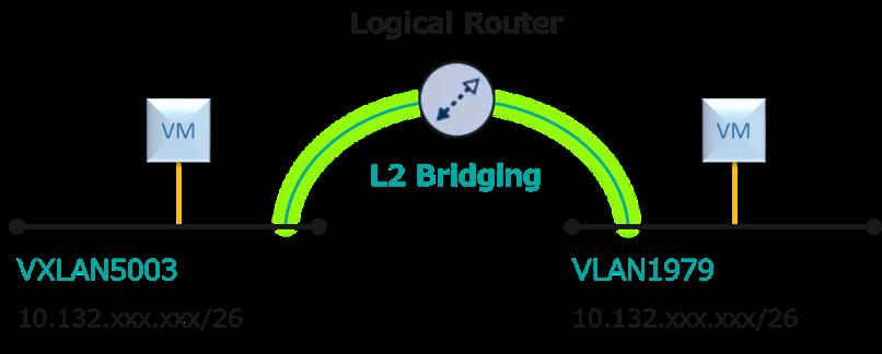 VMware@SoftLayer】論理ルーター...