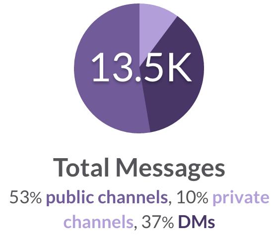 Stats___vuls-github_Slack.png