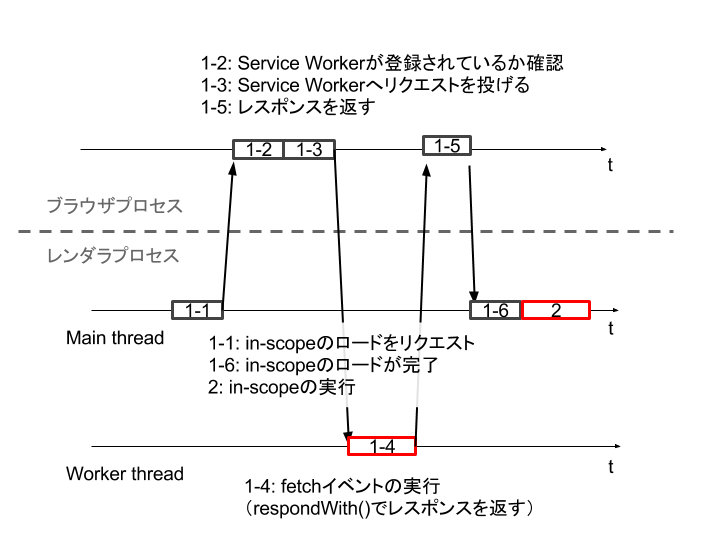 service-worker-inscope-to-worker.png