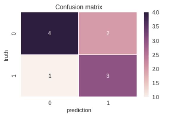 Metrics calculation + Focal loss - Qiita