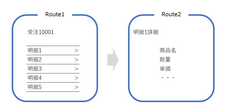 SAPUI5】Routingでナビゲーション - Qiita