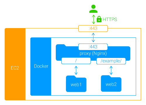 DockerでNgixのプロキシサーバーを構築する.png