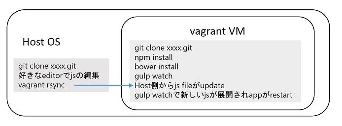 vagrant-rsync.jpg