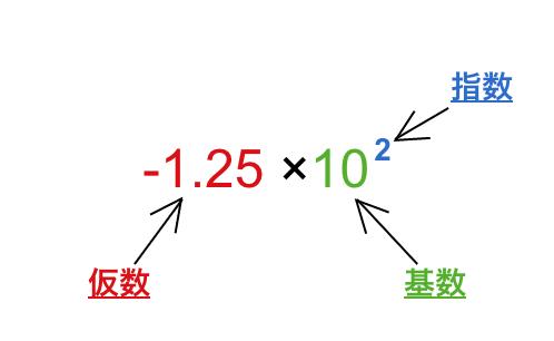 仮数_基数_指数.png