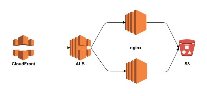 cloudfront ALB nginx S3