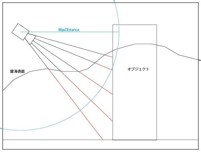 Depth比較の図