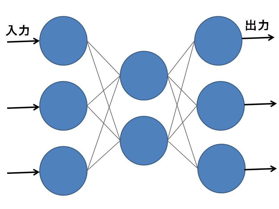 Fig.2-1 階層型ネットワーク