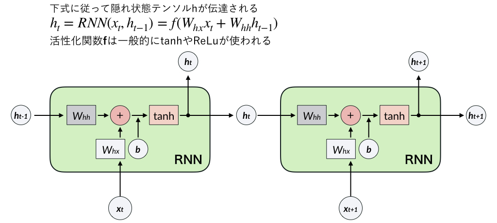rnn_explain_image.001.jpeg