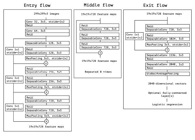 Xceptionflow.JPG
