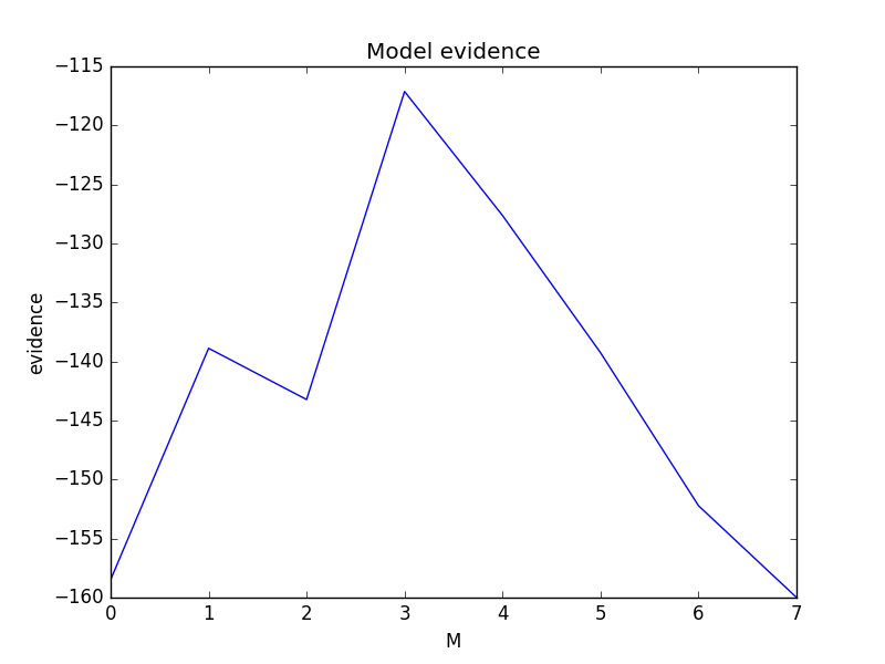 model_evidence.png