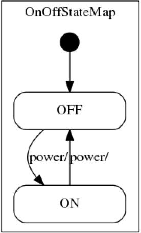 知らないと損するアプリ開発におけるStateMachineの活用法_のコピー_pptx.png