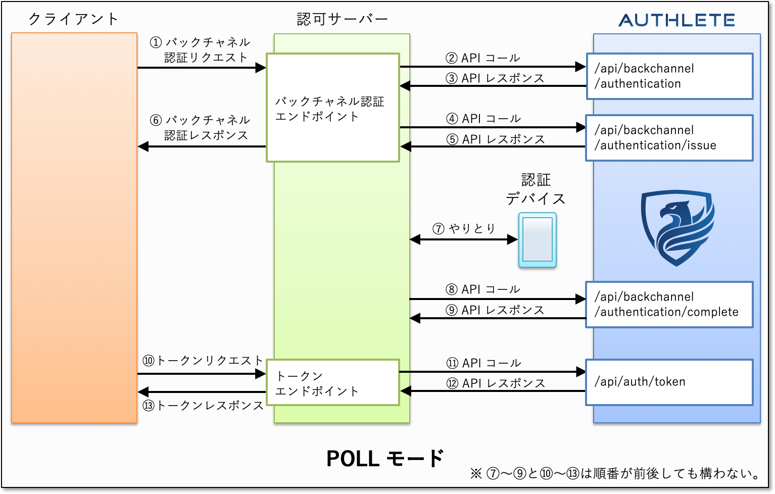 ciba-poll-mode-authlete.png