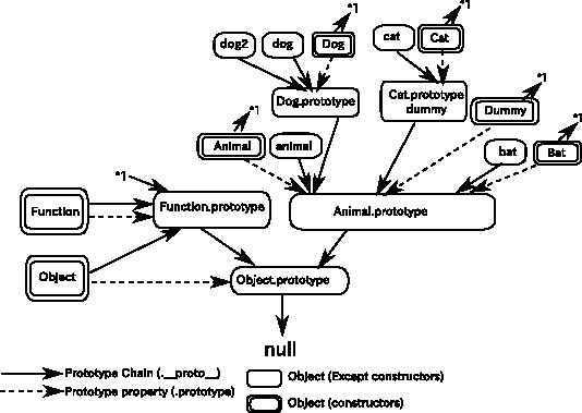 JavascriptPrototype.png