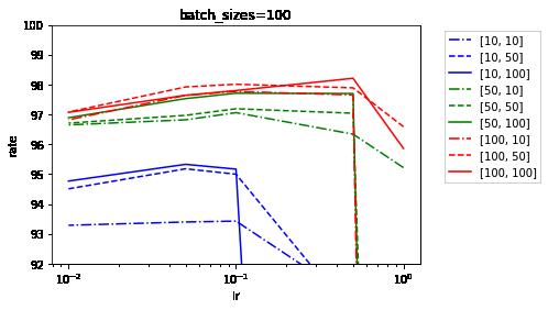 dm=[x,y],batch_size=100.png