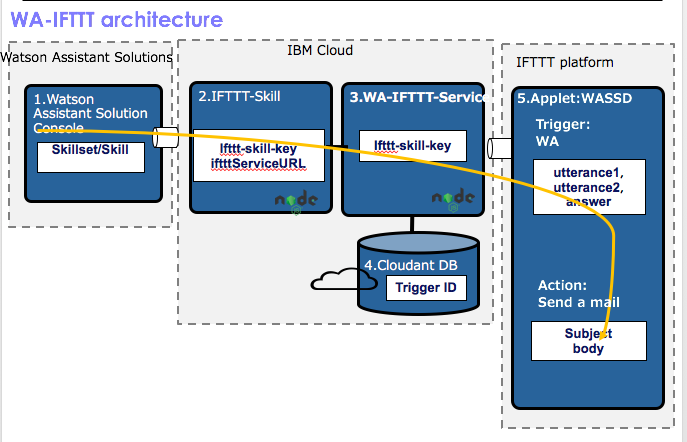Integrating with IFTTT 技術検証(Watson Assistant for Solutions) - Qiita