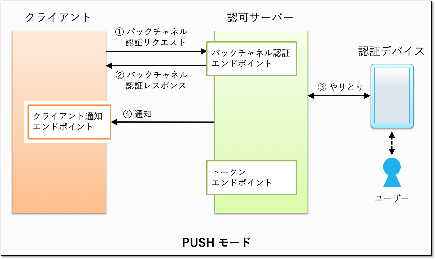 ciba-push-mode.png