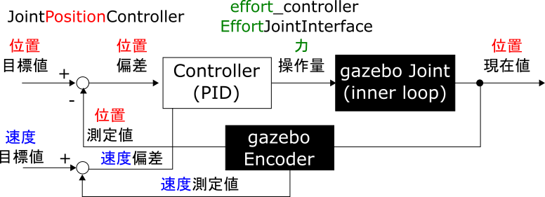 08_effort_controller_VelocityJointInterface_has_vel.png