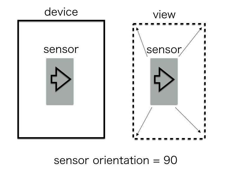 Android の Camera2 API を使って 顔検出する - Qiita