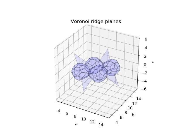 ridge_vertices