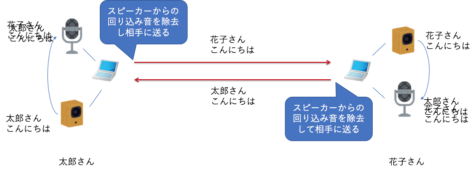 WebRTCで開発者が利用できるオーディオ関連の設定 - Qiita