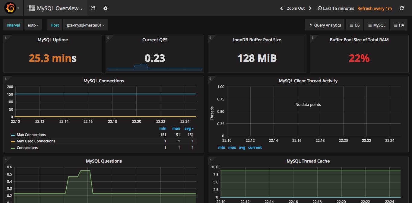 MySQL Overview の画面