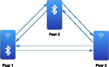multipeer1.png