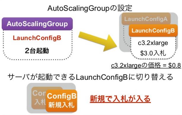 AutoScaleのLaunchConfigを切り替える.png