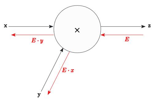 BN_A_2_Multiply_E.PNG