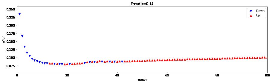 ErrorUD_dm=[100,50],lr=0.1.png