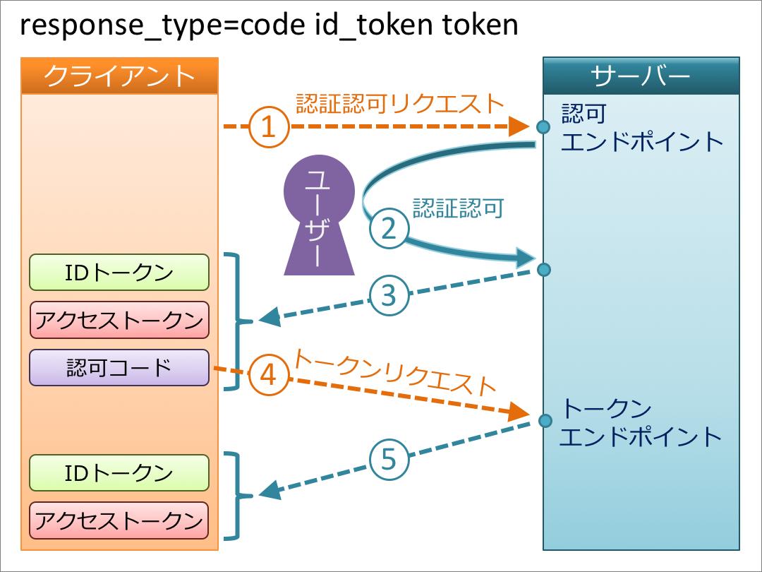 code_id_token_token.png