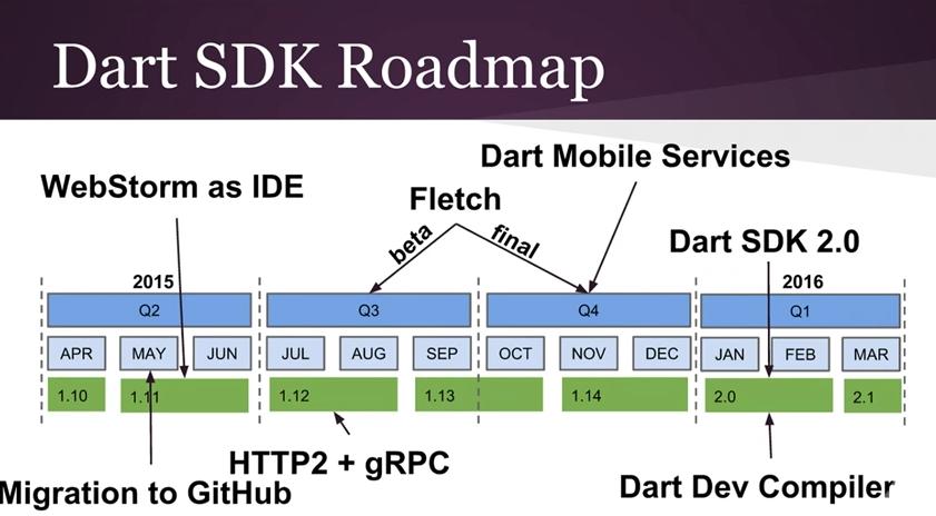 dart_sdk_roadmap.png