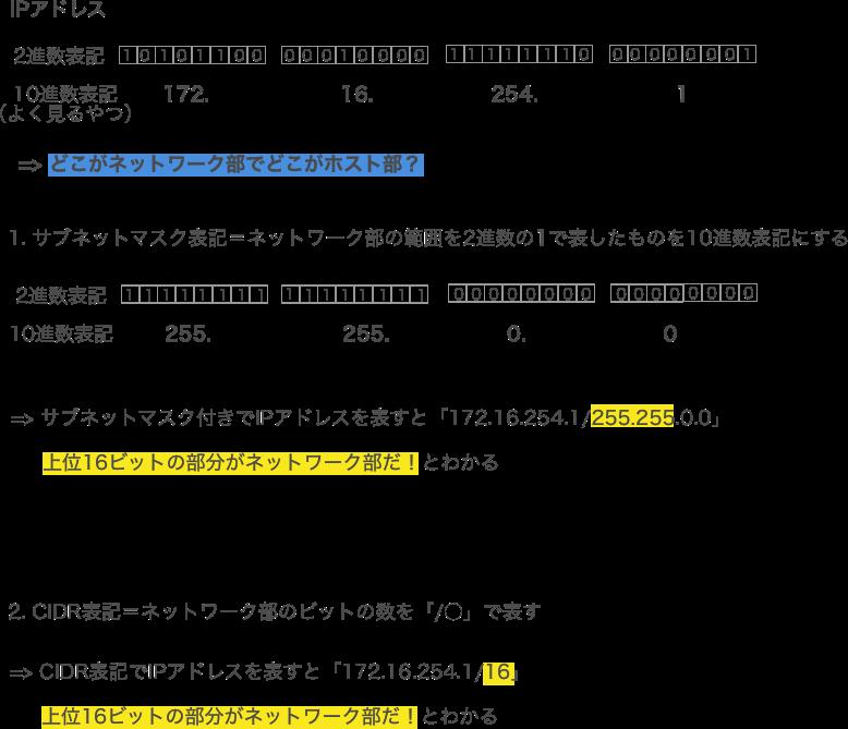IPアドレス.png