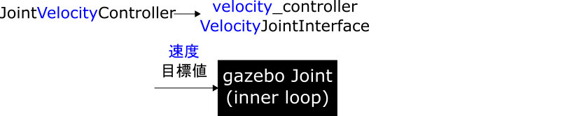 02_velocity_controller_VelocityJointInterface.png