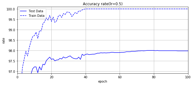 Accuracy_rate_dm=[100,50],lr=0.5.png