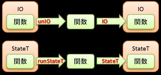 IO-StateT.png