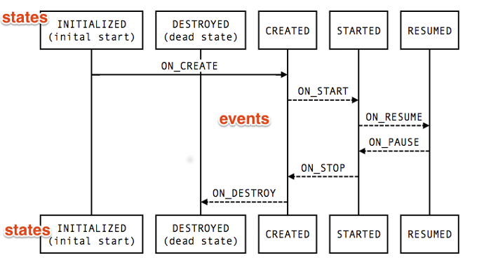 lifecycle-states.png