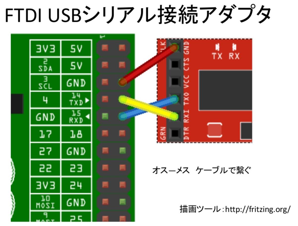 FTDI USBシリアル接続アダプタ.png