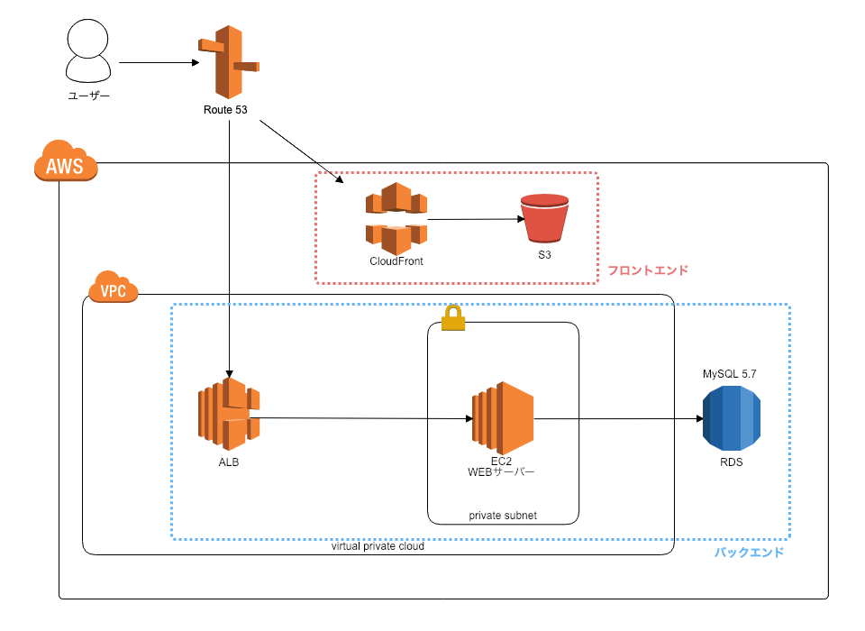AWS Integration ap-northeast-1 (10).png