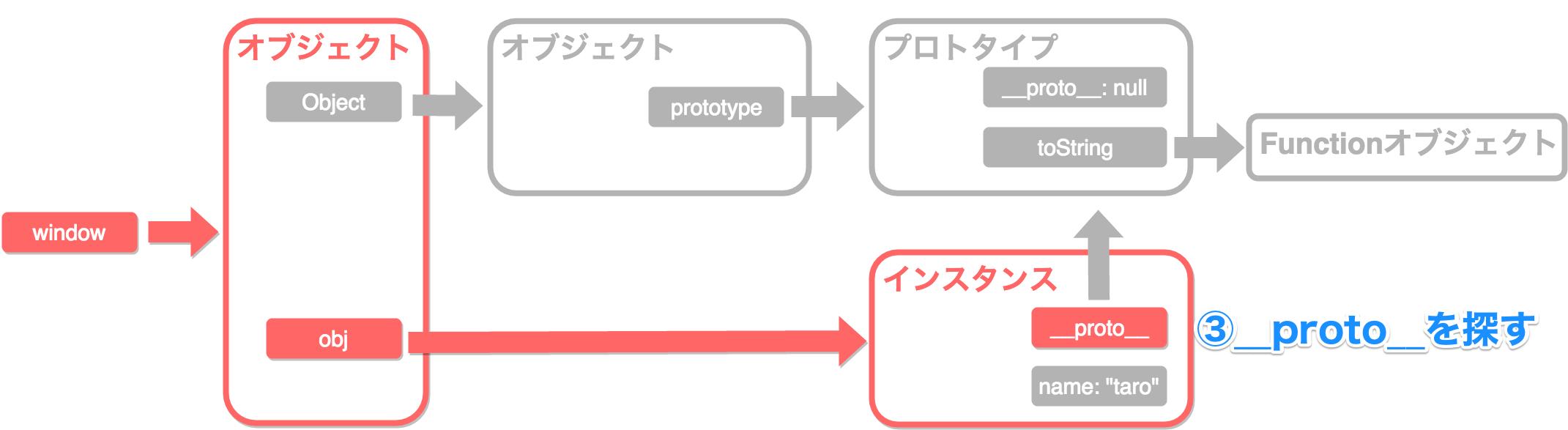 プロトタイプチェーン2_3.png