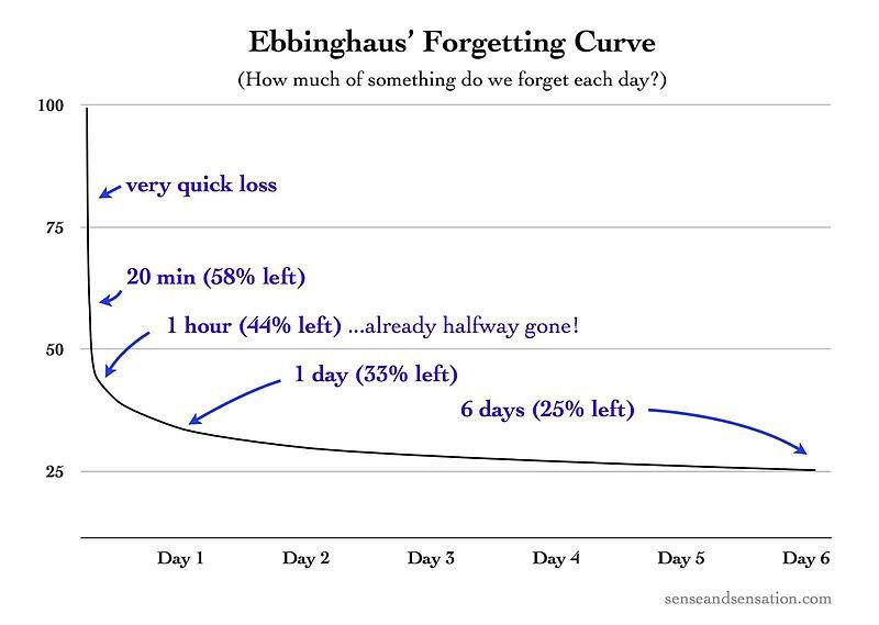 Ebbinghaus's_Forgetting_Curve_(Figure_1).jpg
