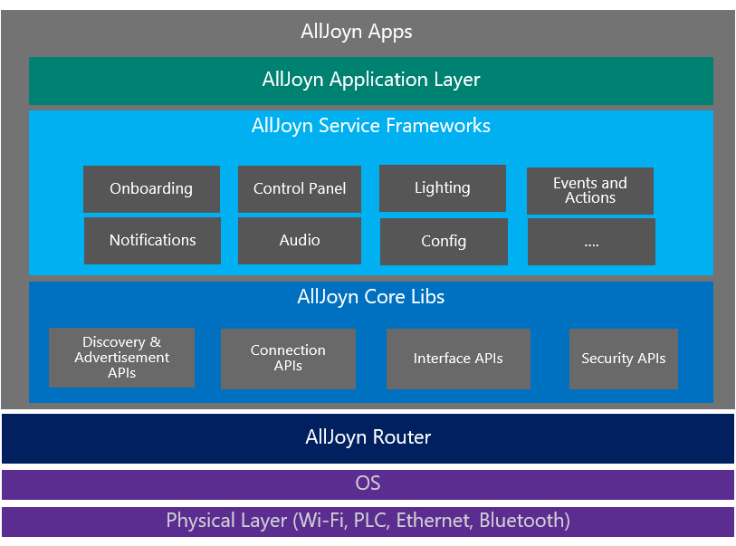 AllJoyn_Architecture.png