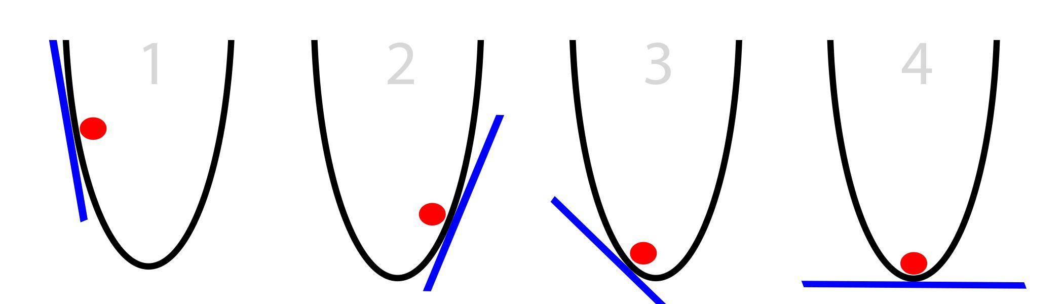 図 4 2 次関数における最急降下法