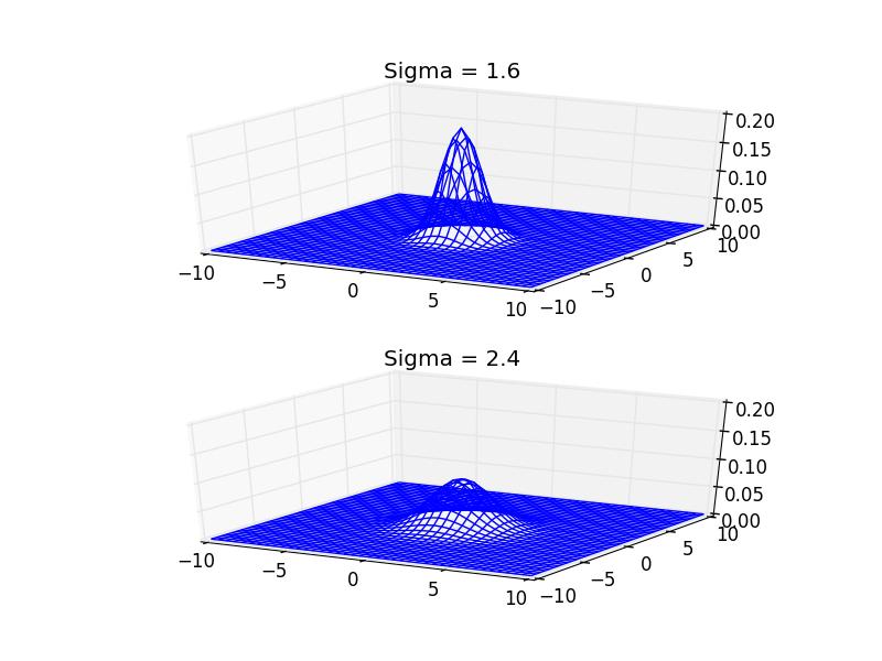 2D Gaussian kernel examples