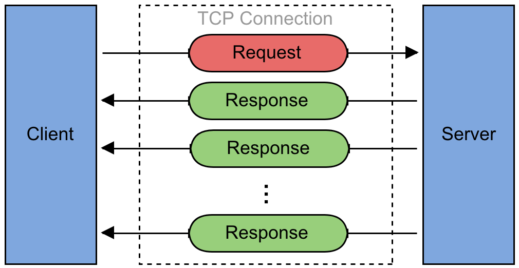 JavaでgRPC導入のためのポイント - Qiita