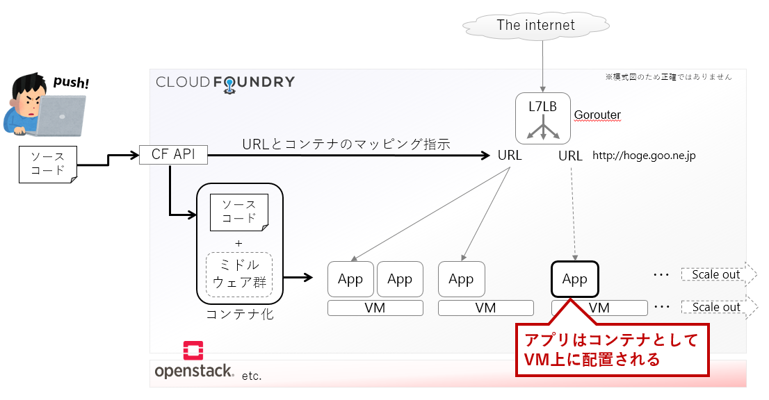 cloudfoundry1.PNG
