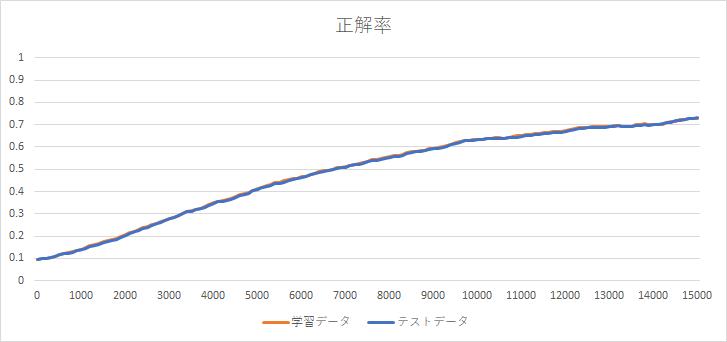 正答率_100.png