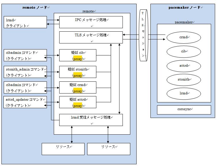 remote構成.png