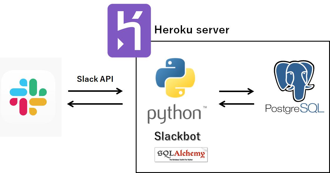 SlackbotをPythonで作成する - Qiita