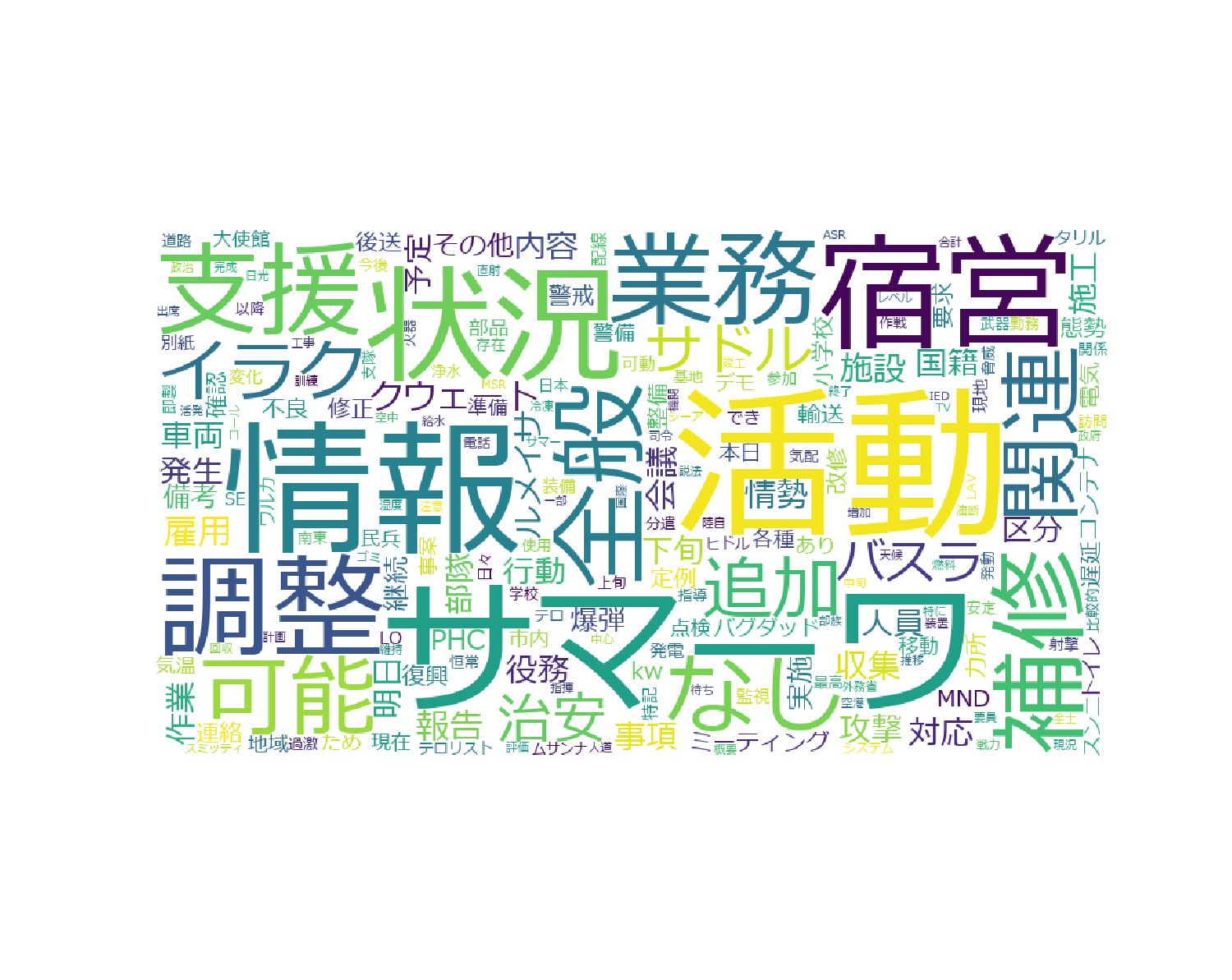 wordcloud_all.png