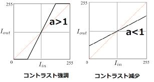 http://livedoor.blogimg.jp/progr-python2/imgs/f/8/f867a2e8.png